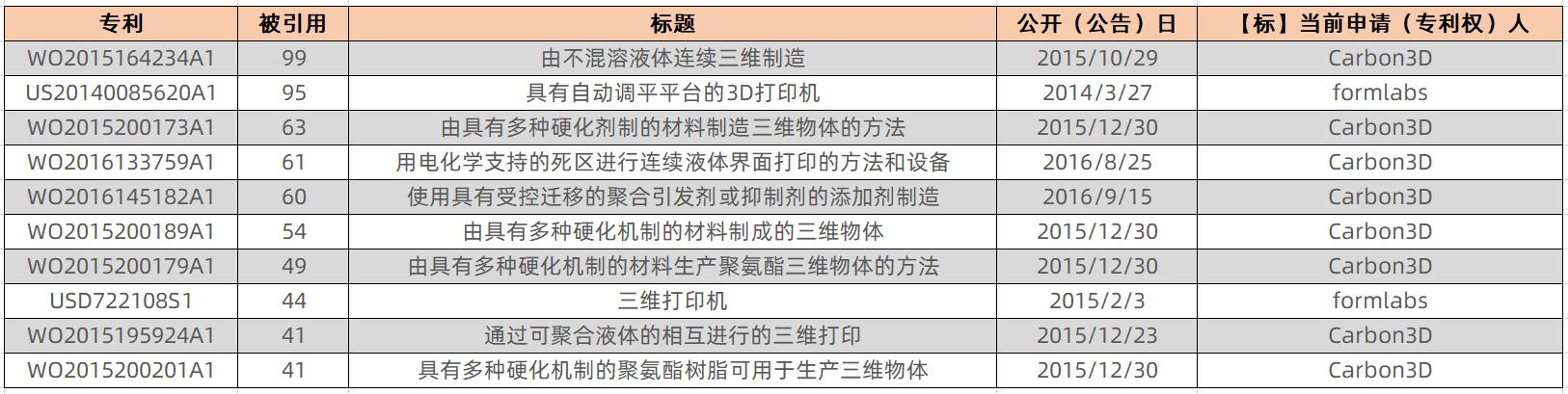 SCRAT3D 浅谈中美光固化3D打印企业专利现状及布局对比,美国【Carbon】【Formlabs】与中国【清锋时代LuxCreo】【博理POLLYPOLYMER】